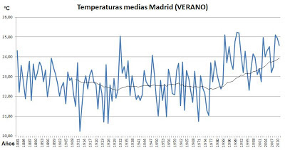 temperaturas de Madrid (verano)