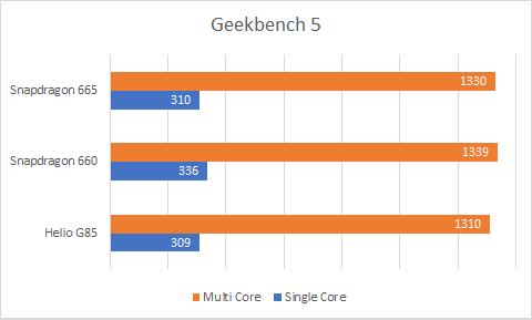 Geekbench Helio G85 vs Snapdragon 600 vs 665