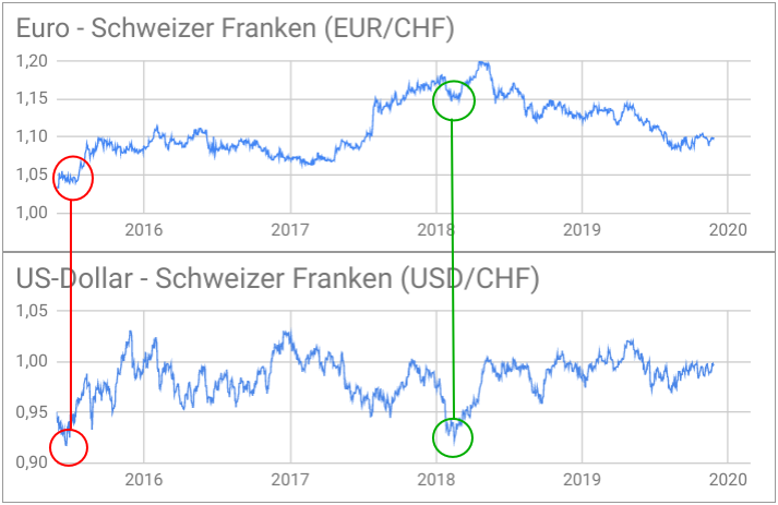 EUR/CHF-Kursentwicklung versus USD/CHF-Kursentwicklung 2015-2019