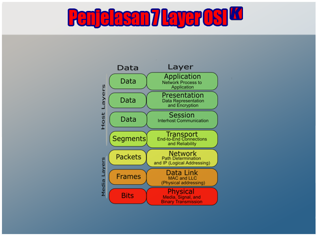 Pengertian 7 layer OSI, Fungsi dan Penjelasan 7 Layer OSI