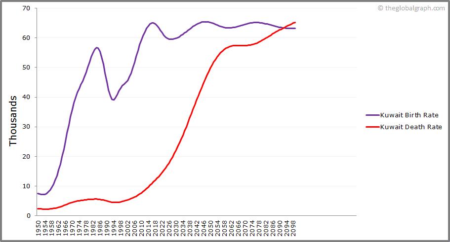 Kuwait  Birth and Death Rate