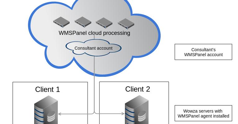 Softvelum blog: Nimble Streamer, WMSPanel, Larix SDK: Re-selling
