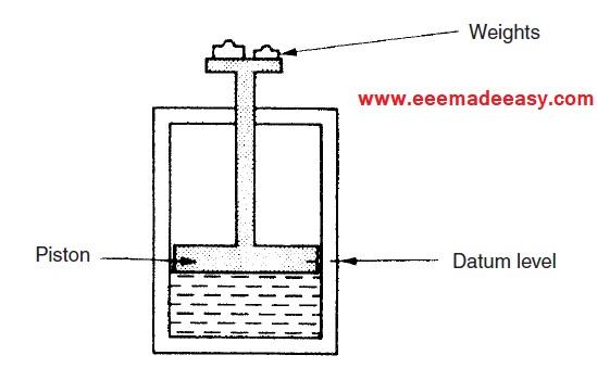 Types of measuring instruments- www.eeemadeeasy.com