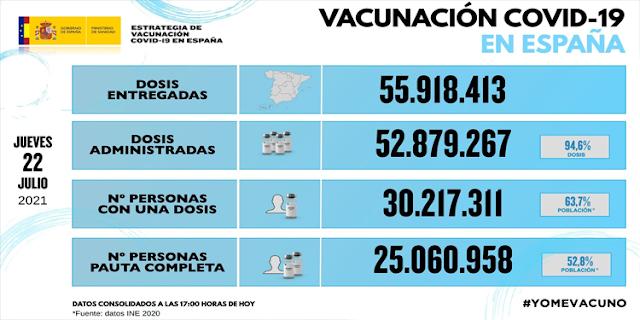Actualización vacunaciones