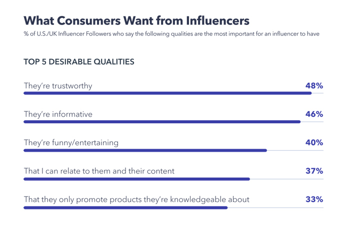 What consumers want from influencers - Chart