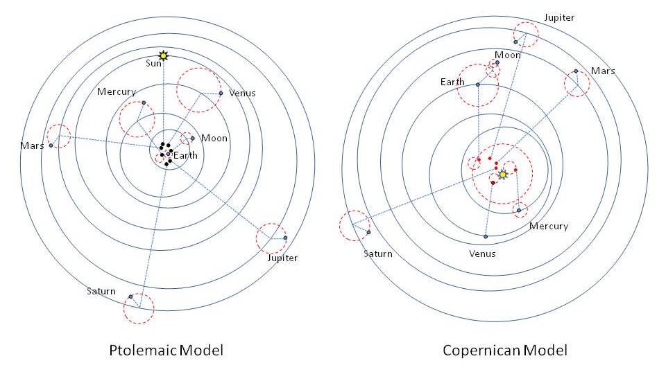 Ptolemys Solar System Heliocentrism V...