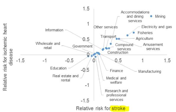 図:脳卒中リスクの高い産業