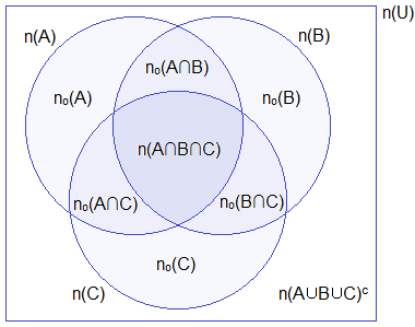 Venn diagram of three overlapping sets A, B and C