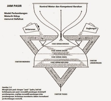 kontrol motorik dan kompetensi gerakan