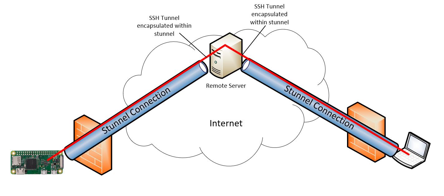 SCS Security