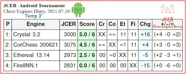 JCER chess engines for Android - Page 4 2021.07.10.T1.AndroidChessEngines%2BTourn