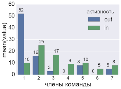 Как работает команда: анализ внутригрупповых процессов и ролей участников команды