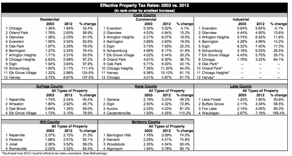 Newsalert: Economic suicide: New study of Chicago area