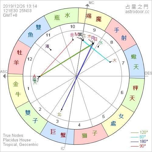 2019年12月26日 13:14 日環食  新月在魔羯座 4°