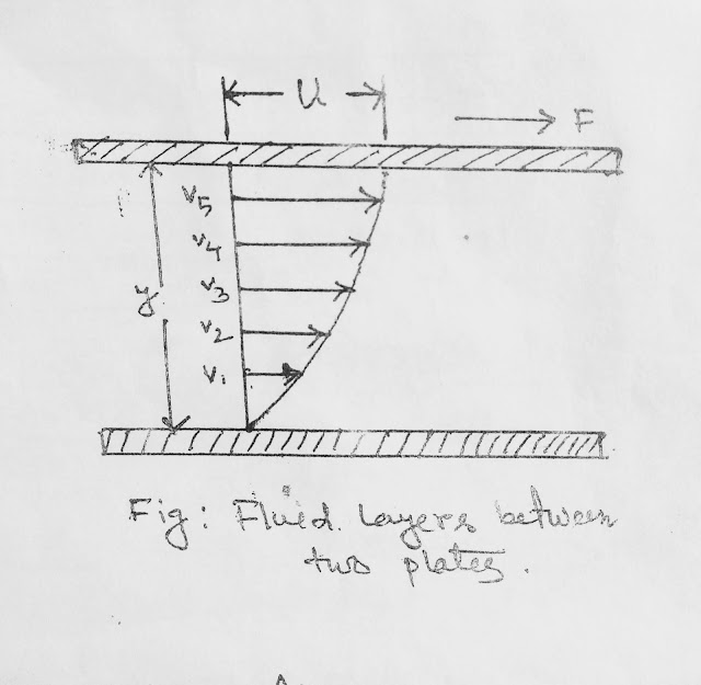 Fluid Mechanics -Fluid layers between two plates
