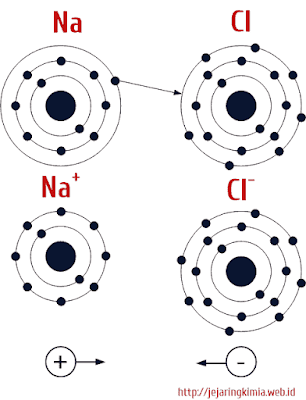 pembentukan ikatan ion