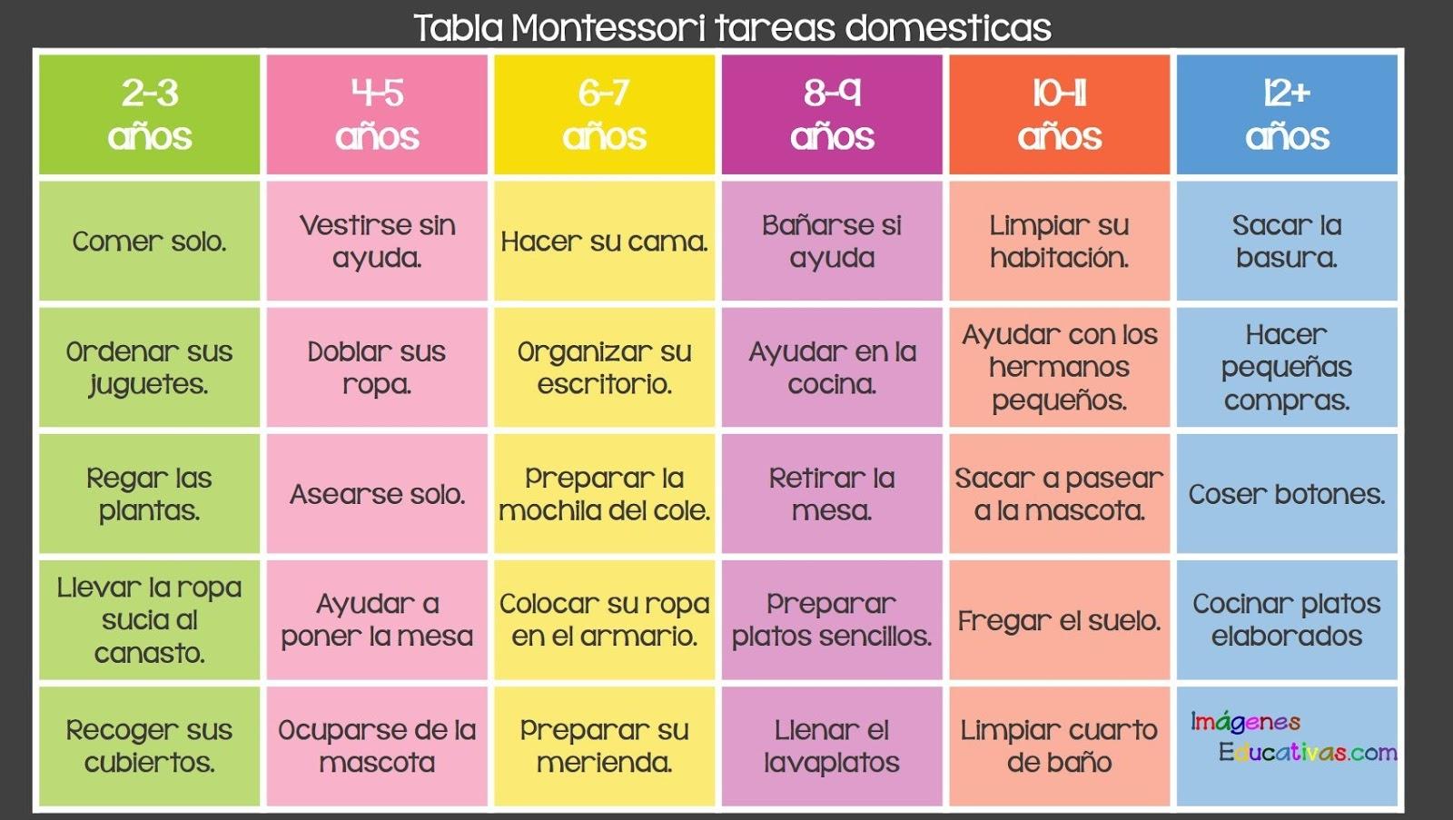 TABLA DE TAREAS DEL HOGAR PARA EDUCAR A LOS NIÑOS DE ACUERDO