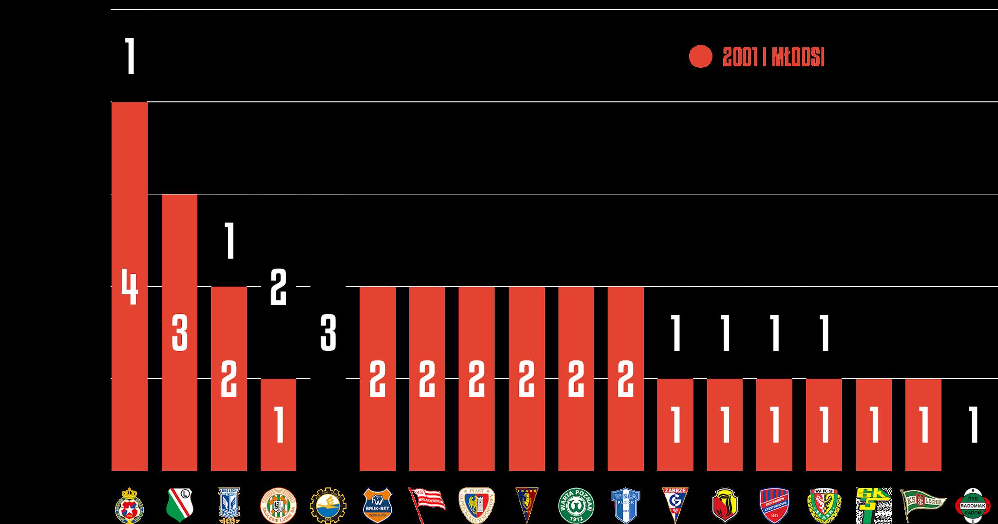 Młodzieżowcy w poszczególnych klubach podczas 6. kolejki PKO Ekstraklasy<br><br>Źródło: Opracowanie własne na podstawie ekstrastats.pl<br><br>graf. Bartosz Urban
