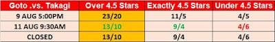 G1 Climax 29 Observer Star Ratings Betting - Goto .vs. Takagi