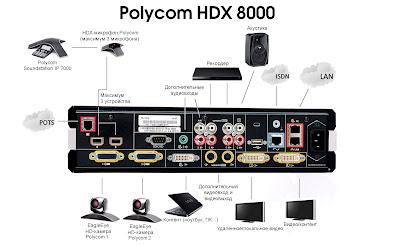 Polycom® HDX 8000