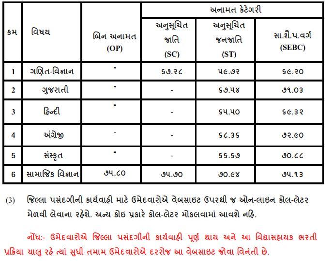 Vidhyasahayak Std 6 to 8 2nd Round Merit