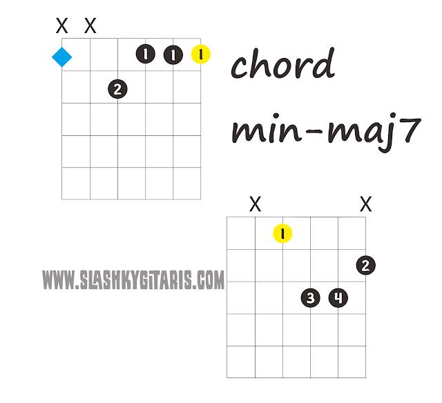 chord min-maj7, kunci jazz, kord jazz, chord jazz, www.slashkygitaris.com, slashky gitaris