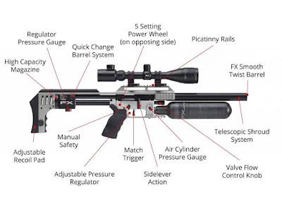 cara kerja senapan angin pcp