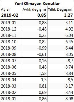ikinci el konutlarda fiyat değimi yıllık