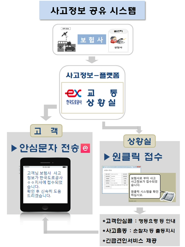 국토부-도로공사-보험사, '사고정보 실시간 공유 업무협약' 체결