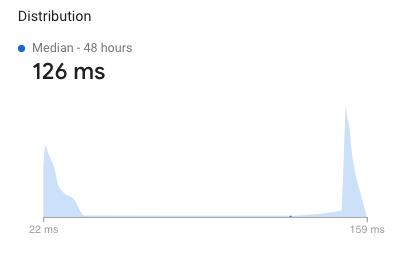 Distribution peaks