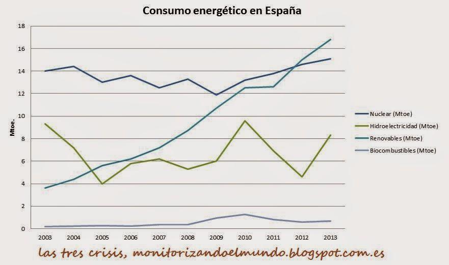 Nuclear y renovables en España