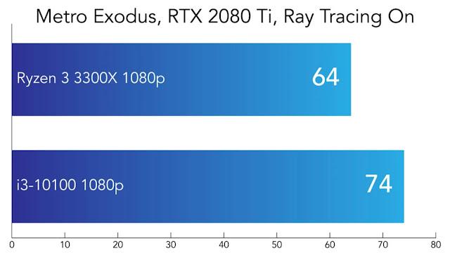 So sánh Intel Core i3-10100 và AMD Ryzen 3300X - Metro Exodus RTX On- VGA RTX 2080Ti