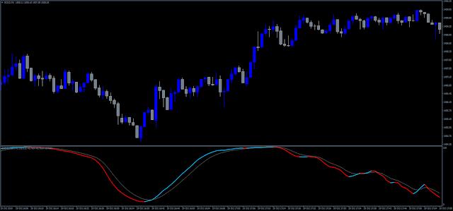 DSS MQ4 indicator