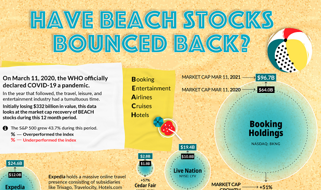 Are BEACH Stocks in a recovery state?