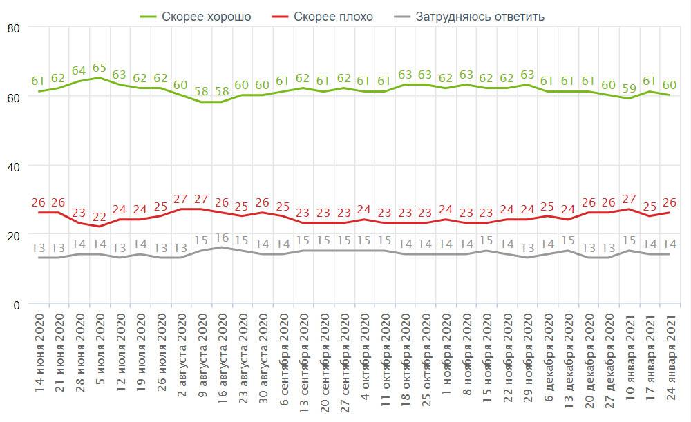 Как вы считаете, президент В. Путин работает на своём посту скорее хорошо или скорее плохо