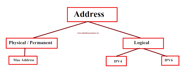 Types Of Address In Hindi