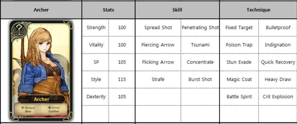 Paladins Tier List 2020.Spiritwish Tier List All Characters Stats Skills And