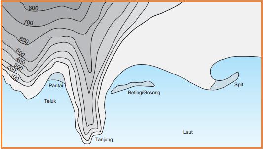 Gambar relief daerah pesisir dengan garis kontur