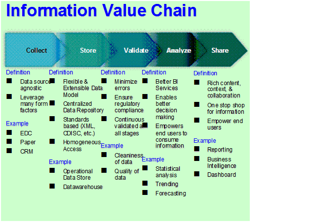 primary facets of value chain analysis information technology essay Starbucks as an example of the value chain starbucks value-chain analysis for the to solutions for your logistics information technology.