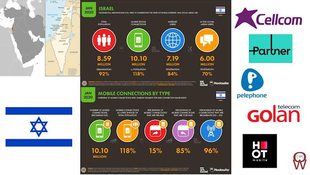 5G in Israel ... still coming soon