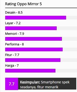 Harga, Spesifikasi dan Review HP Oppo Mirror 5 (A51W) 2019