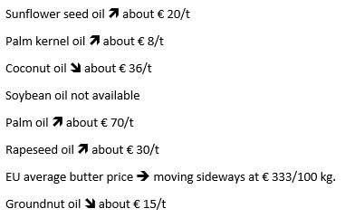 Sunflower seed oil increases about € 20/t, Palm kernel oil increases about € 8/t, Coconut oil decreases about € 36/t, Soybean oil not available, Palm oil increases about € 70/t, Rapeseed oil increases about € 30/t, EU average butter price is moving sideways at € 333/100 kg, Groundnut oil decreases about € 15/t