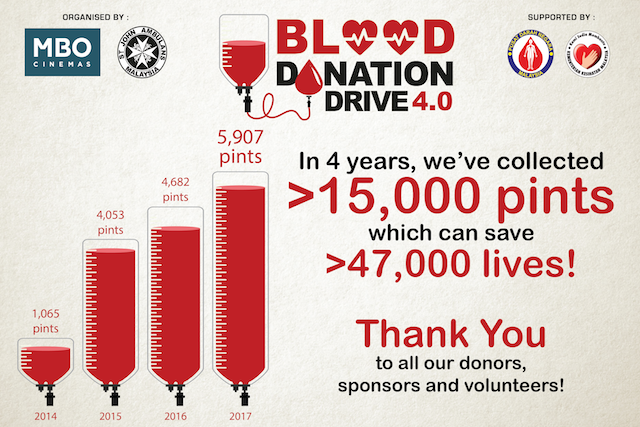 MBO Cinemas' Blood Donation Drive Exceeds Target!