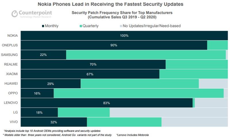 nokia smartphones patch securite