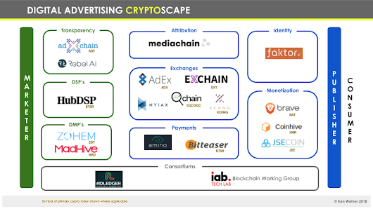 Digital Advertising Cryptoscape