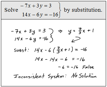 openalgebra com solving linear systems by substitution  x y table math definition