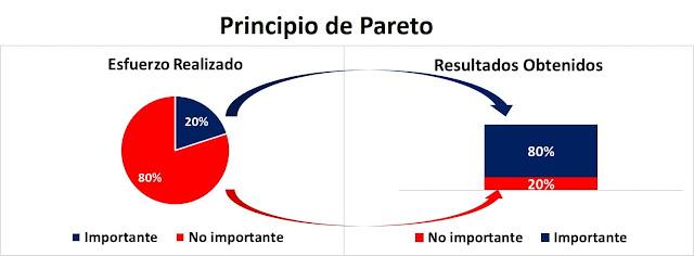 Pareto-principio