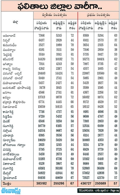 TS Inter 1st 2nd year pass percengate district wise