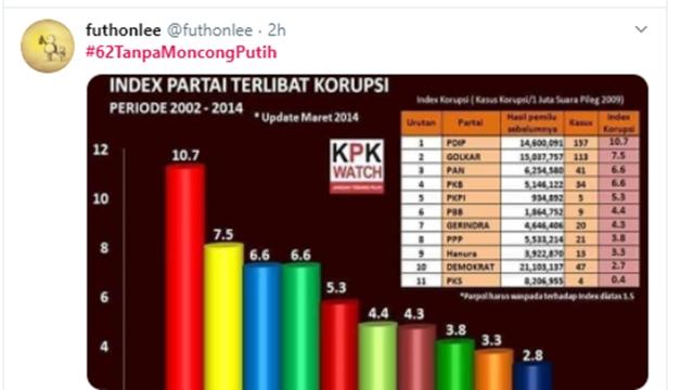 Trending Tagar #62TanpaMoncongPutih, Netizen: Moncong Putih Korup, Slogan Wong Cilik Hobi Mencekik