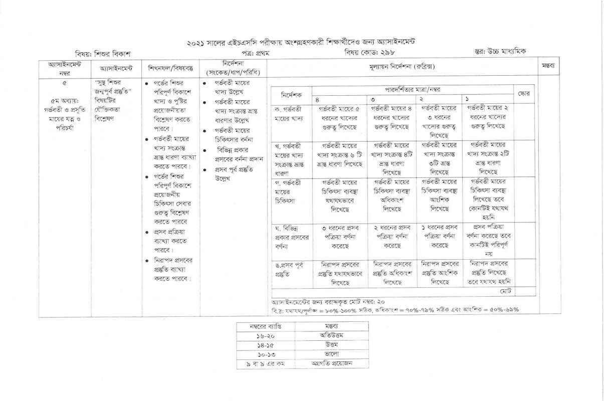 HSC 7th Week Child Development Assignment Answer 2021